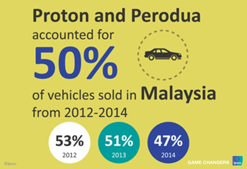 Malaysian vehicles sales