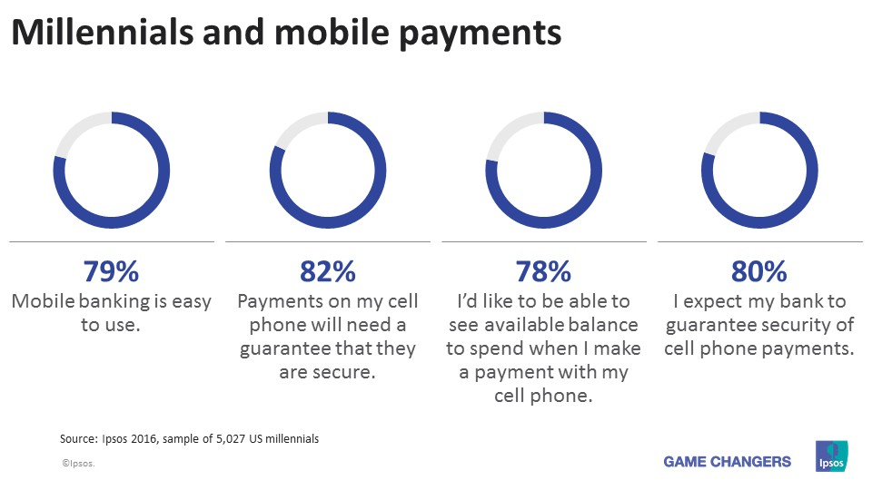 US millennials and mobile payments