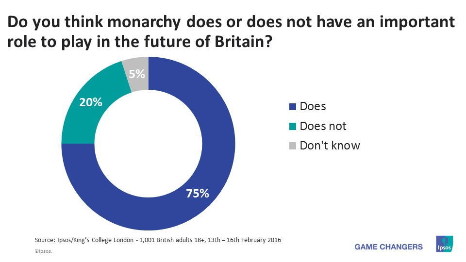 Monarchy role in the future - UK