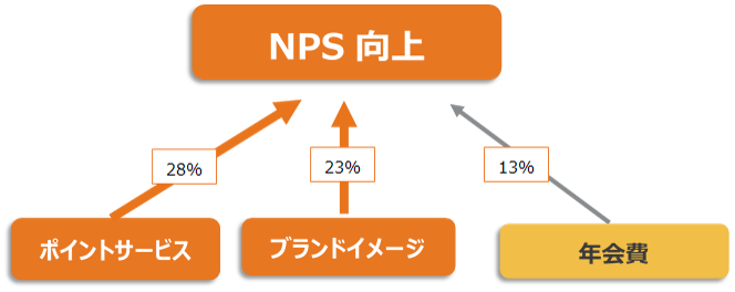 NPS Driver analysis