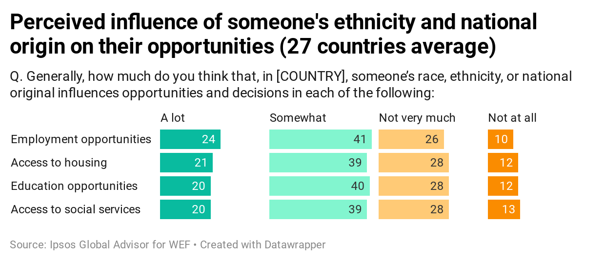 perceived influence onf someones' ethnicity