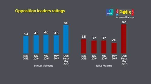 Opposition leaders ratings
