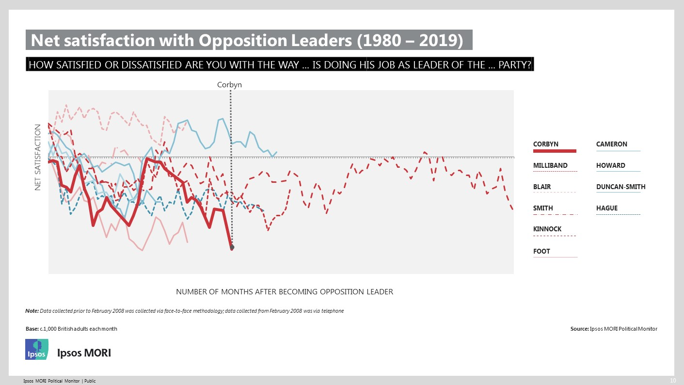 Satisfaction with Leaders of the Opposition