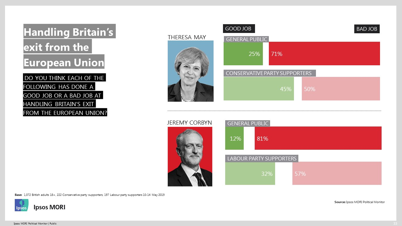 Political leaders and whether they've done a good or bad job with Brexit