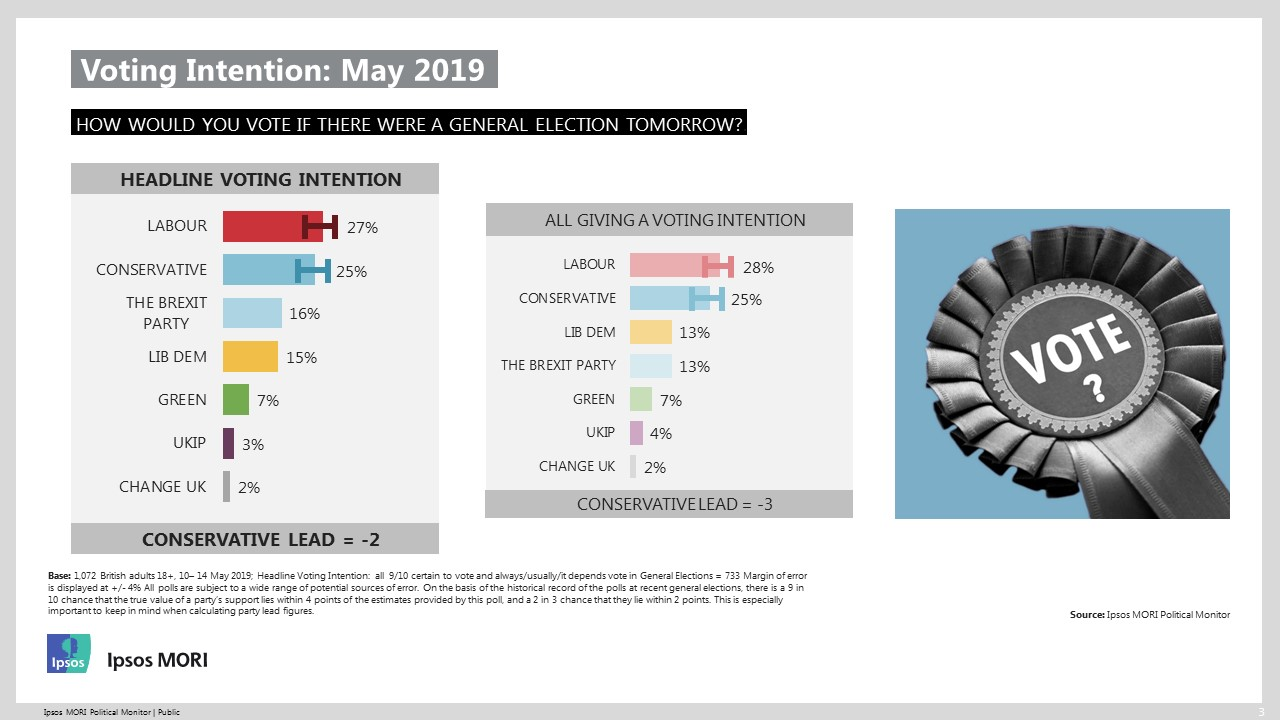 Ipsos MORI May 2019 Political Monitor Voting Intention