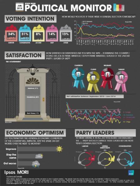 Ipsos MORI Political Monitor June 2014   Ipsos MORI