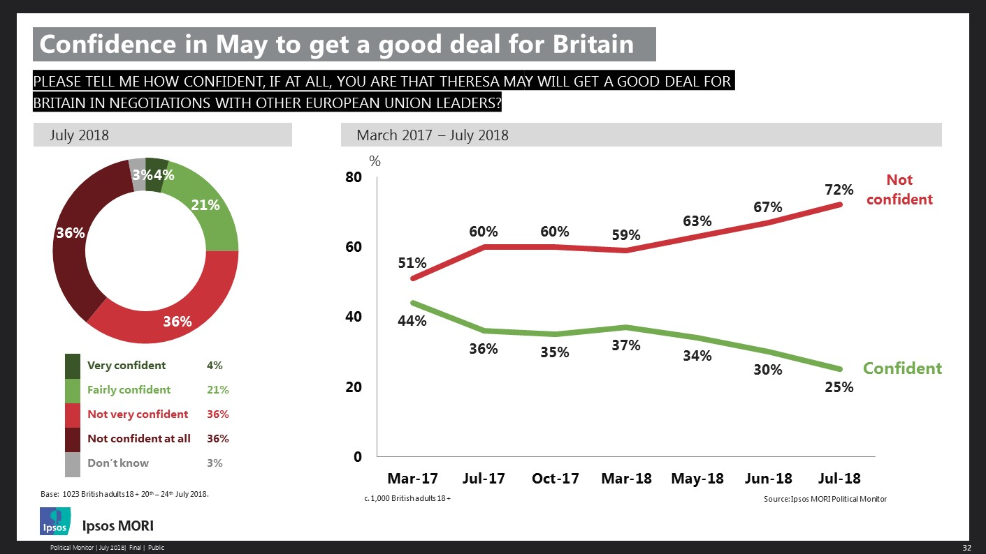 Confidence in May to get a good deal for Brexit