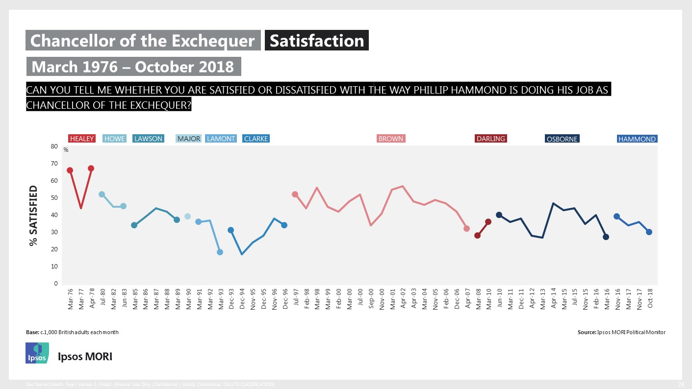 Satisfaction in the Chancellor of the Exchequer