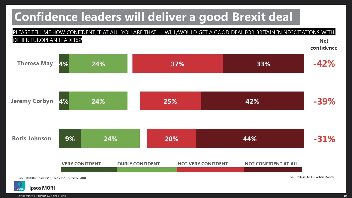Confidence in leaders to get a good Brexit deal