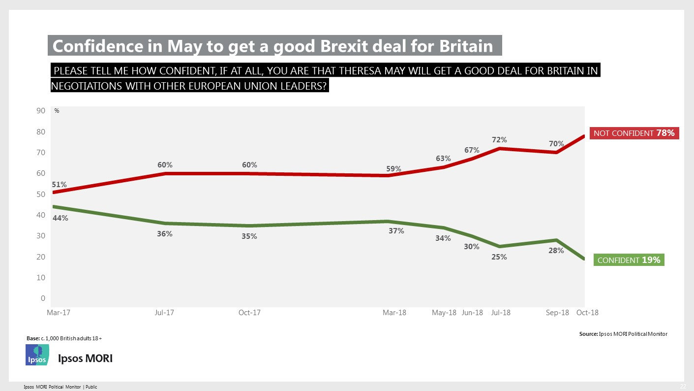 Confidence in Theresa May to get a good Brexit deal