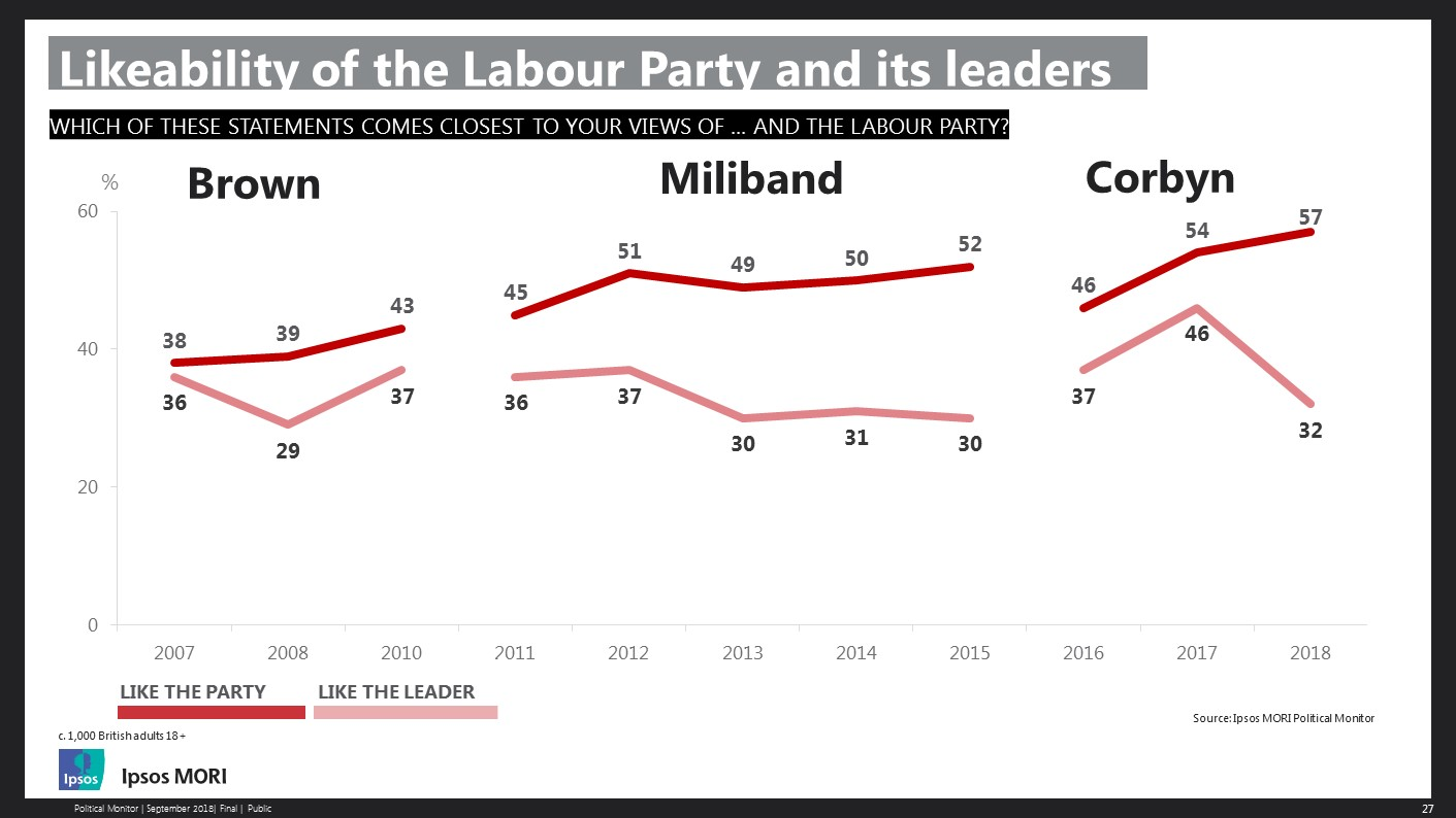 Likeability of Labour party and its leaders