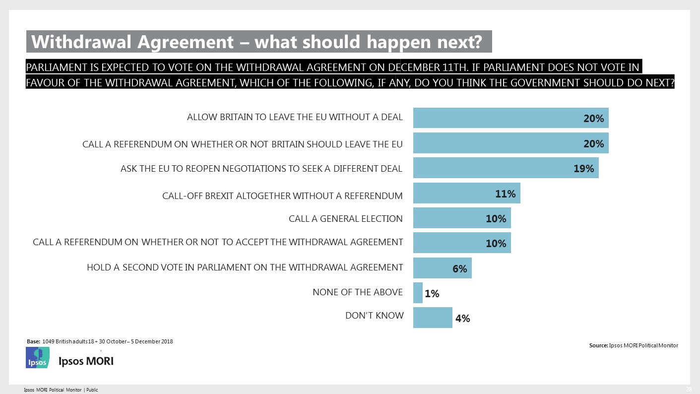 What should happen if the Withdrawal Agreement fails
