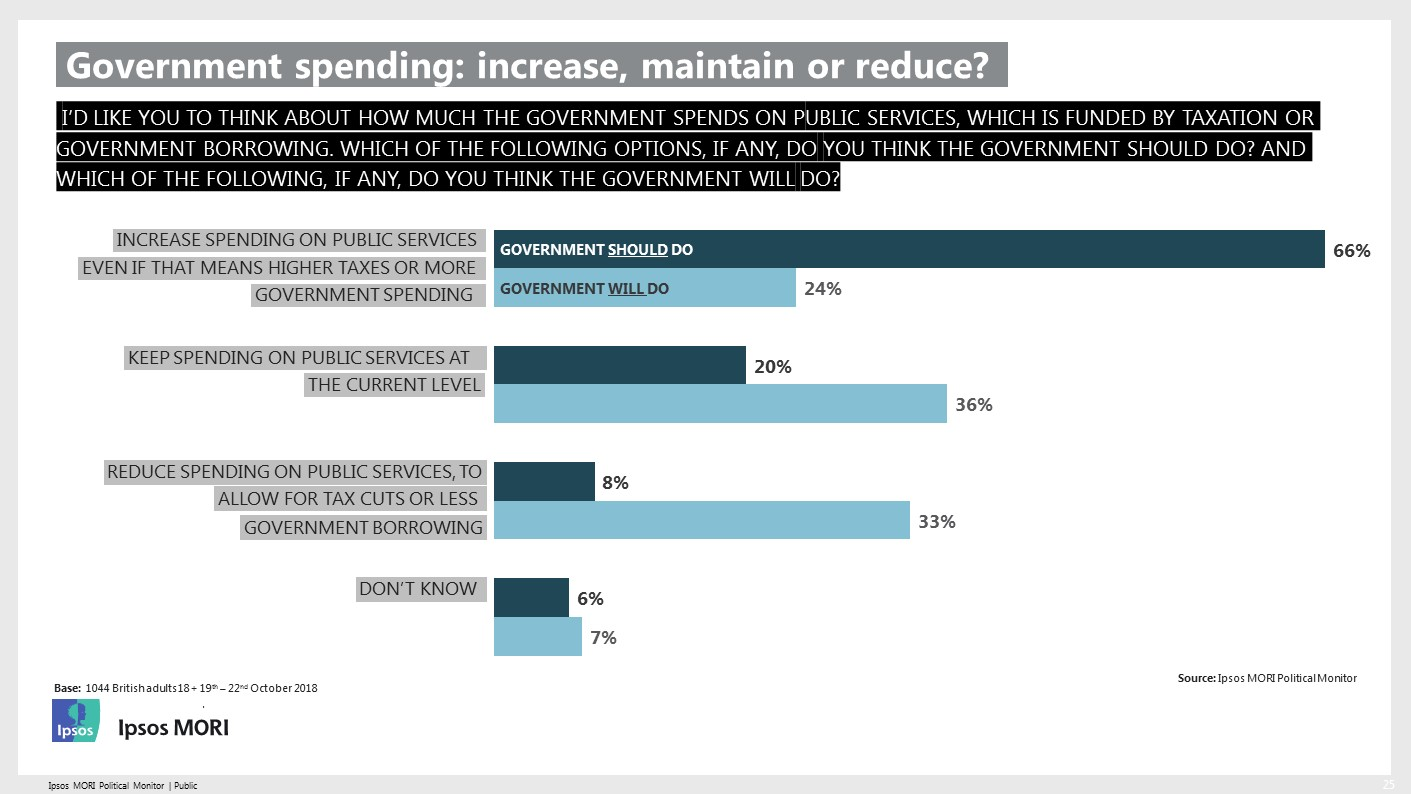 Public opinion on the government public spending