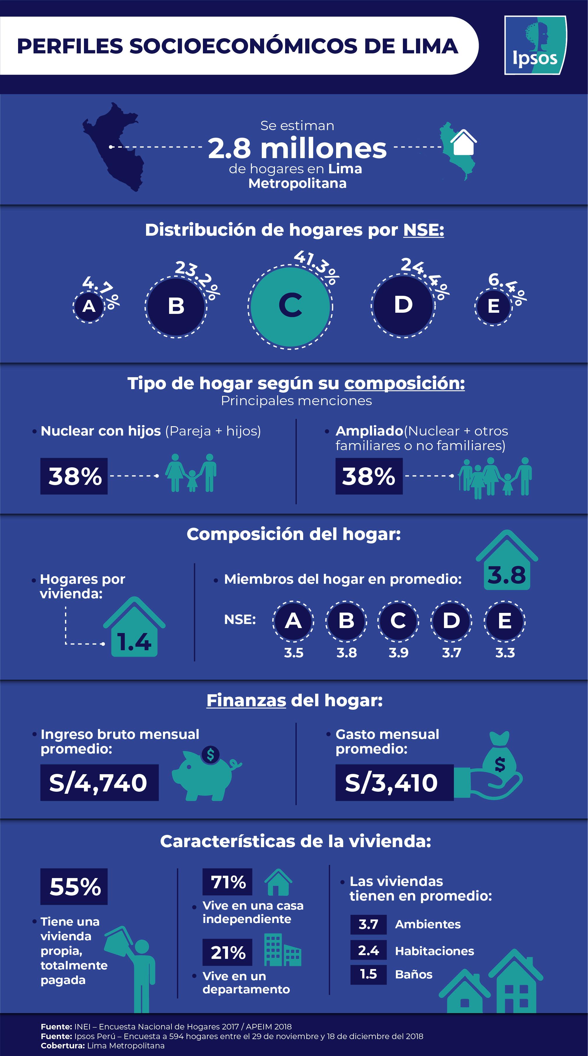 Perfiles Socioeconómicos De Lima Ipsos