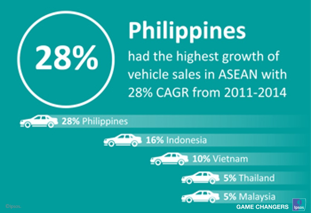 Philippines vehicles sales growth