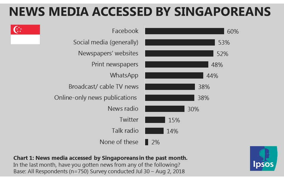 News media accessed by Singaporeans