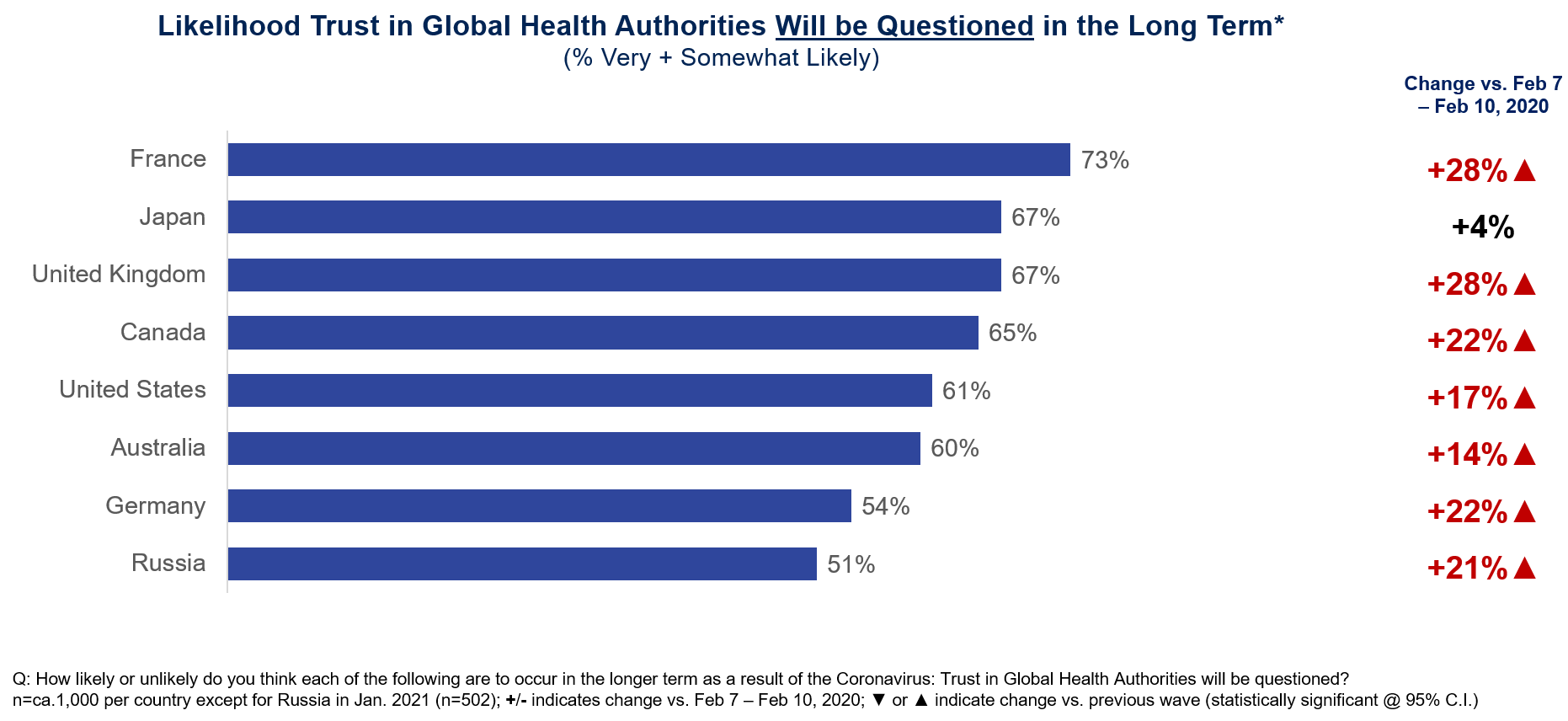 Likelihood Trust in Global Health Authorities Will be Questioned in the Long Term