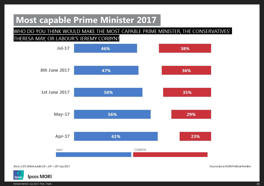 Most capable Prime Minister