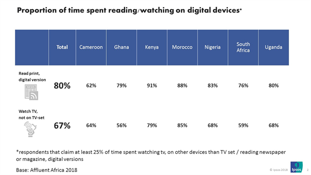 Proportion of time spent reading/watching on digital devices