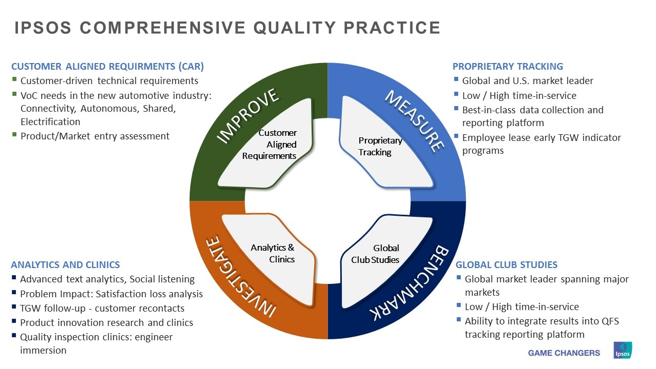 Ipsos Comprehensive Quality Practice | Quality Measurement