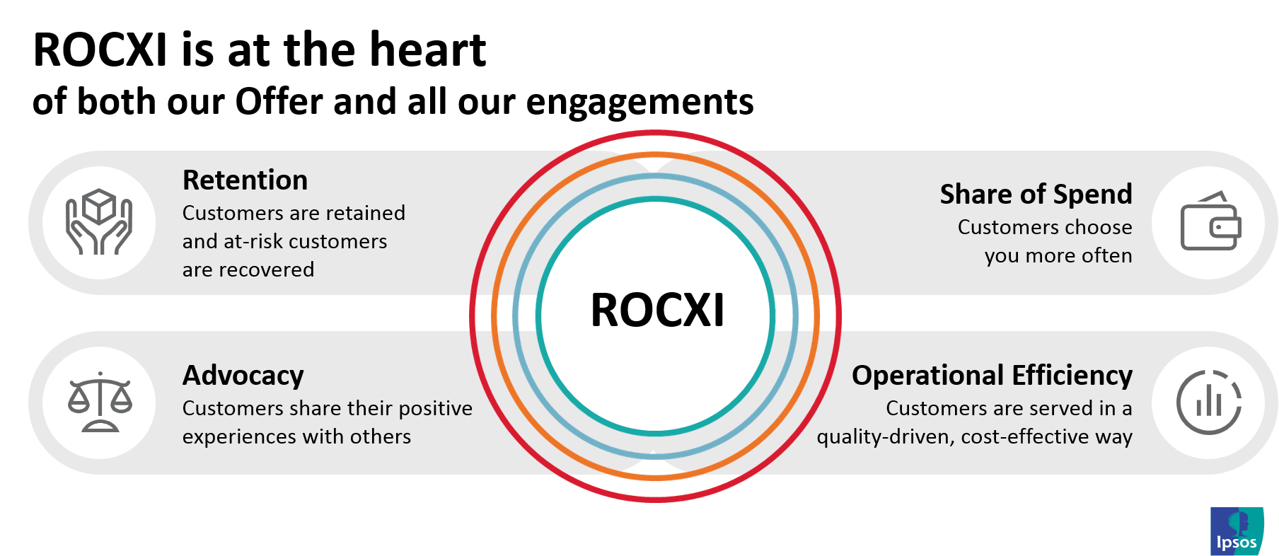 Return on Customer Experience Investment (ROCXI)