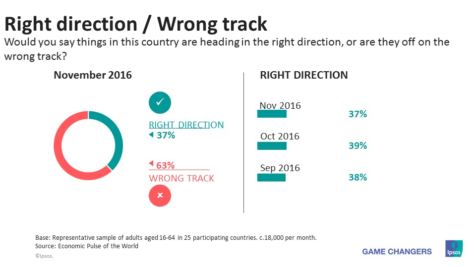 Right Direction wrong track nov 2016