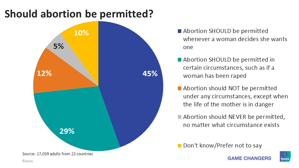 """should abortion be permissible """"should anti-abortion campaigners be banned from standing outside abortion centres and urging women to change their mind"""" asks bbc news."""