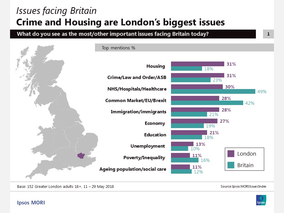 London: Top ten concerns