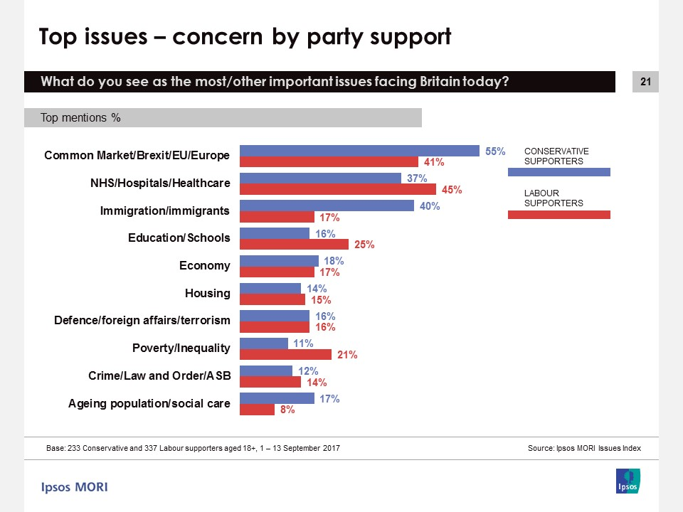 Concern by party support - September 2017