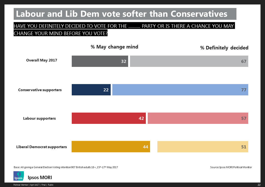 Labour and Lib Dem vote softer than Conservatives'