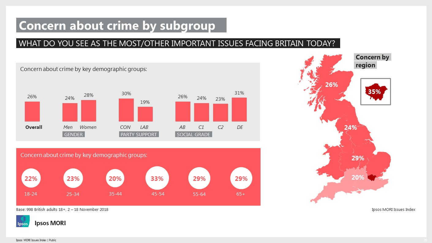 Subgroup analysis of concern about crime