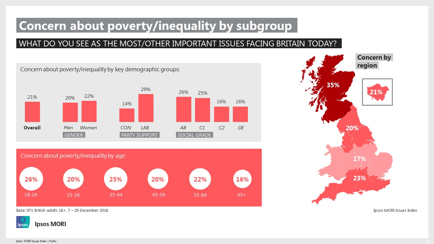 Ipsos MORI Issues Index - Concern about poverty