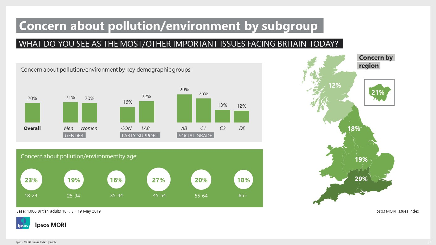 Concern about the environment - dashboard