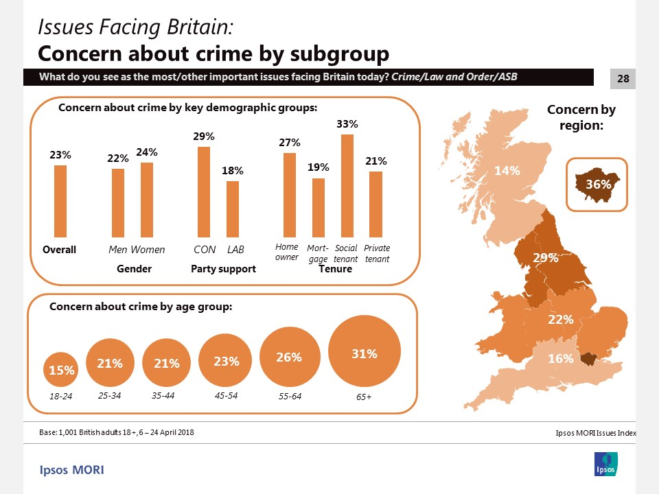 Issues Index - concern about crime by subgroup