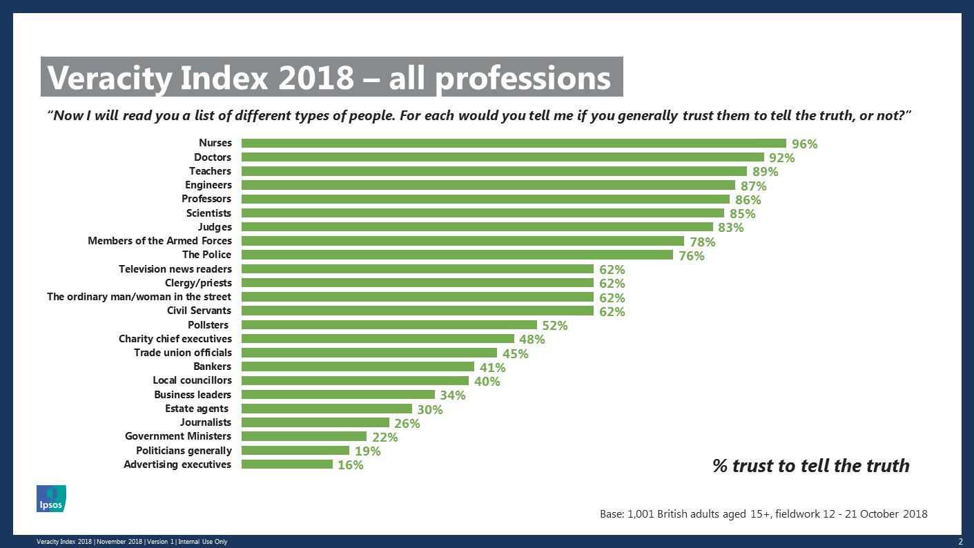 The Veracity Index ranking for 2018: Nurses are top on 96 per cent, and advertising executives are bottom on 16 per cent
