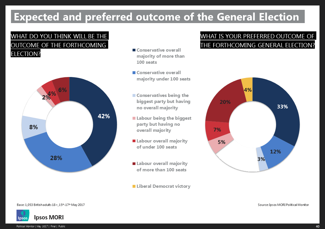 Expected and preferred outcomes of the 2017 General Election