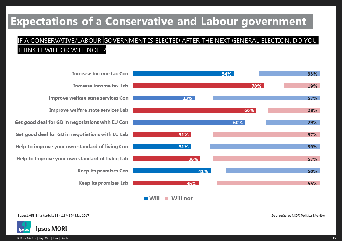 Expectations of a Conservative and Labour government