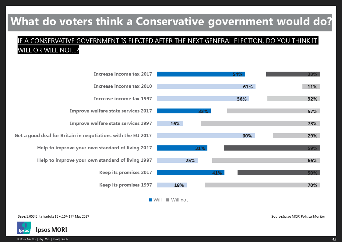 What do voters think a Conservative government will do?