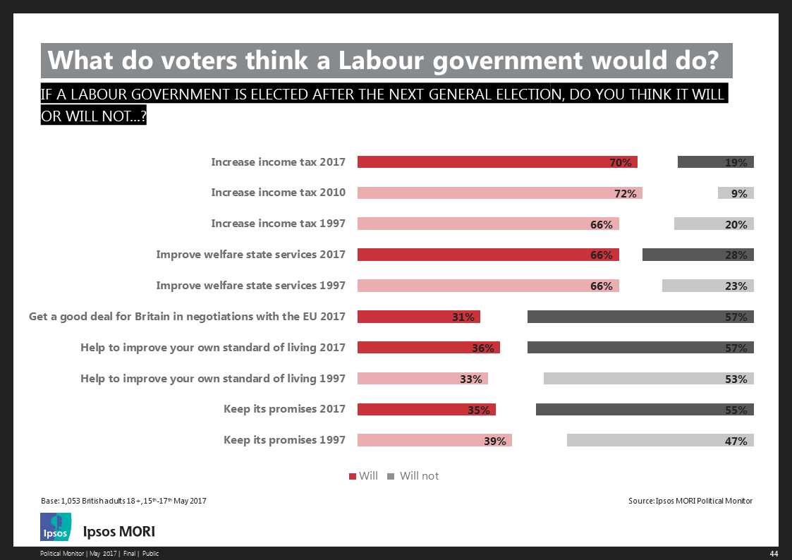 What do voters think a Labour government will do?