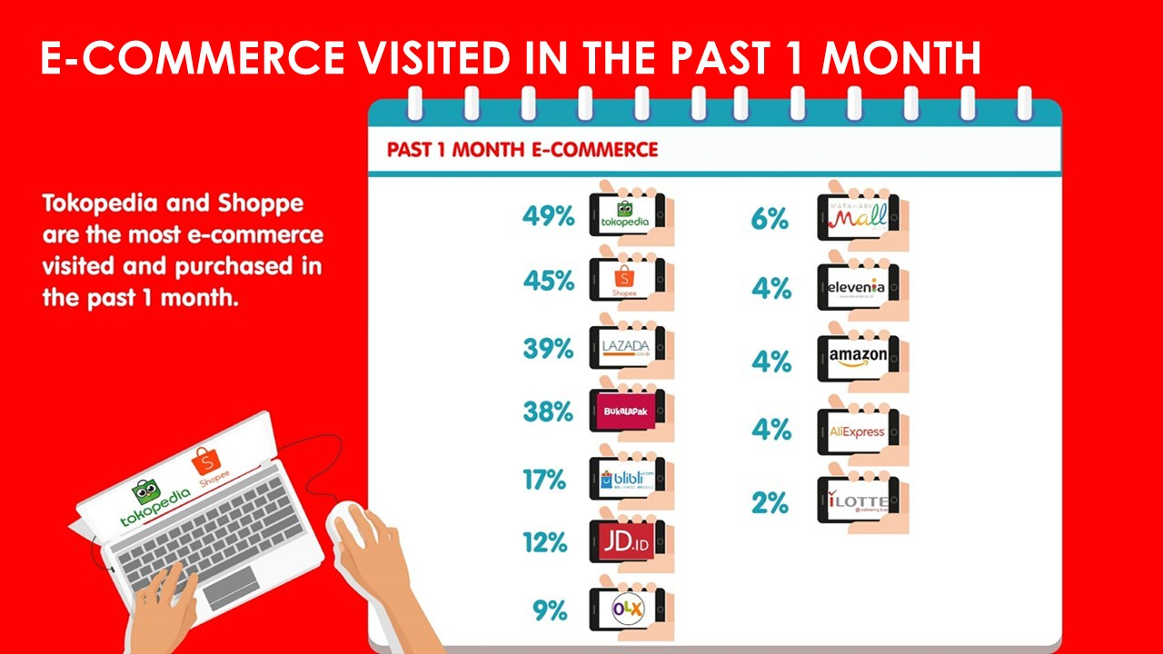 E-commerce Most Visited