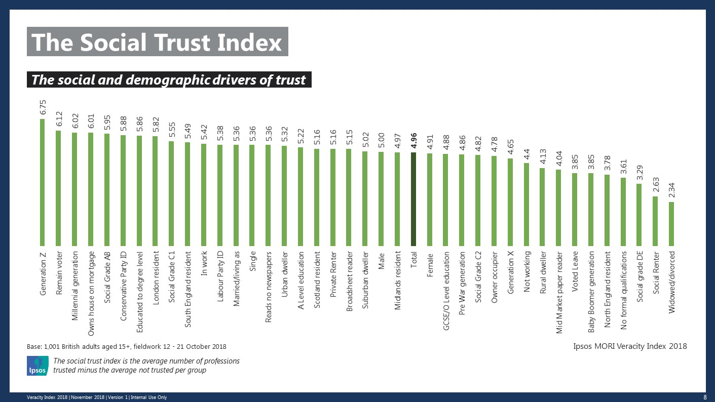 Social Trust Index rankings slide