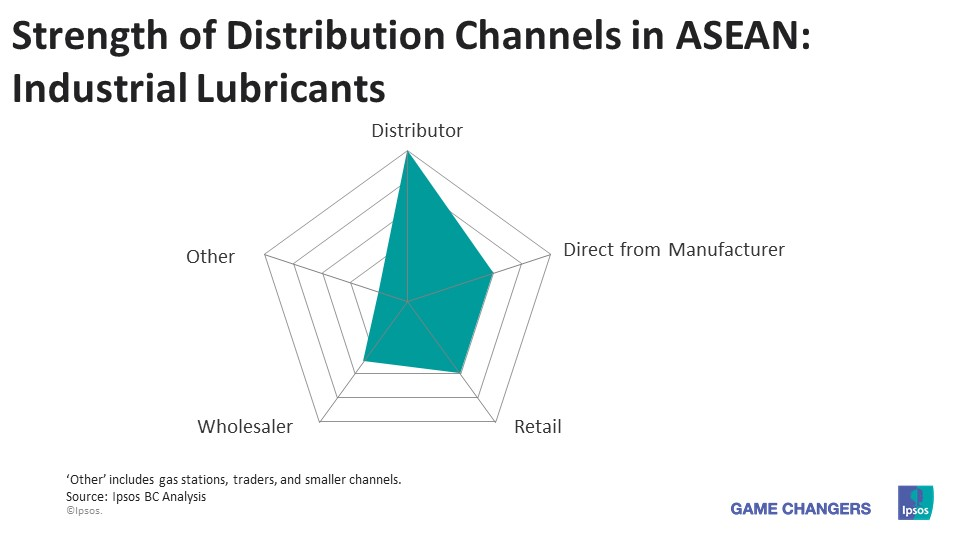 The New Lubricant Trade In ASEAN - A Promising New Era | Ipsos