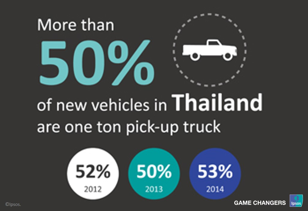 Thailand's new vehicles
