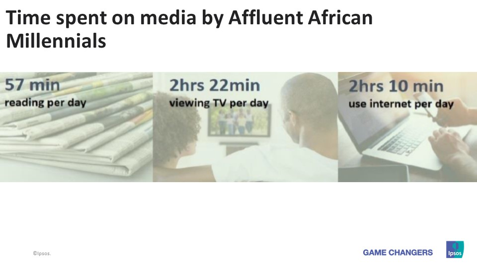 Time spent on media by Affluent African Millennials