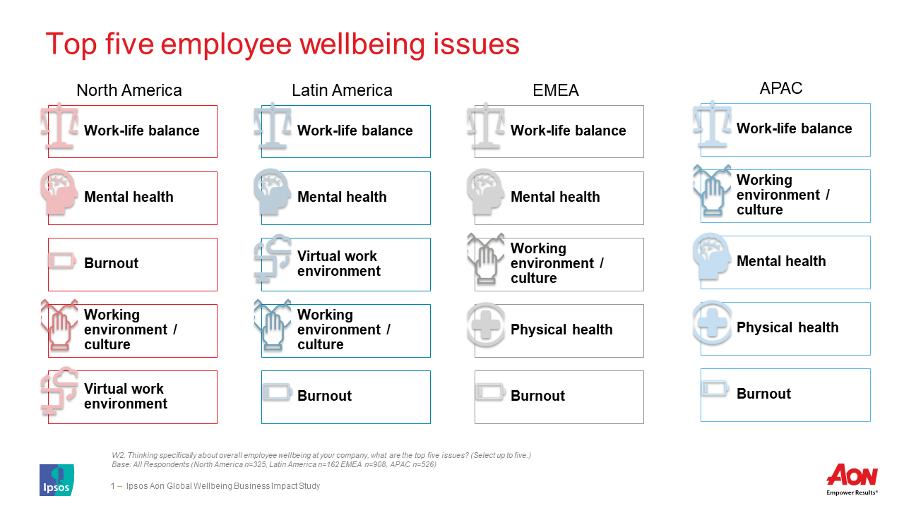 top five employee wellbeing issues