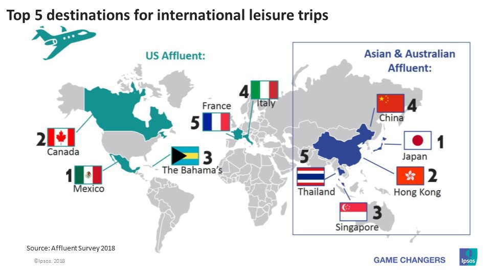 Most popular travel destinations for leisure trips for APAC and US Affluent