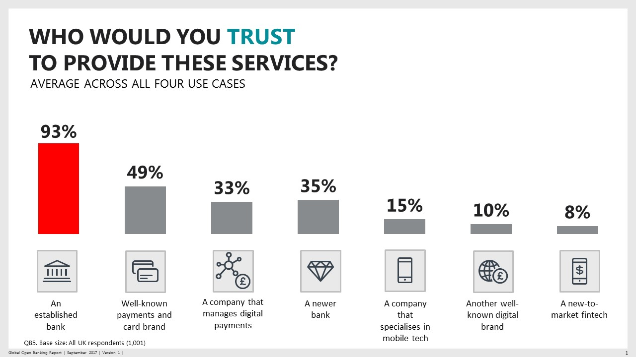 Diagram denoting who the public would trust to provide open banking services