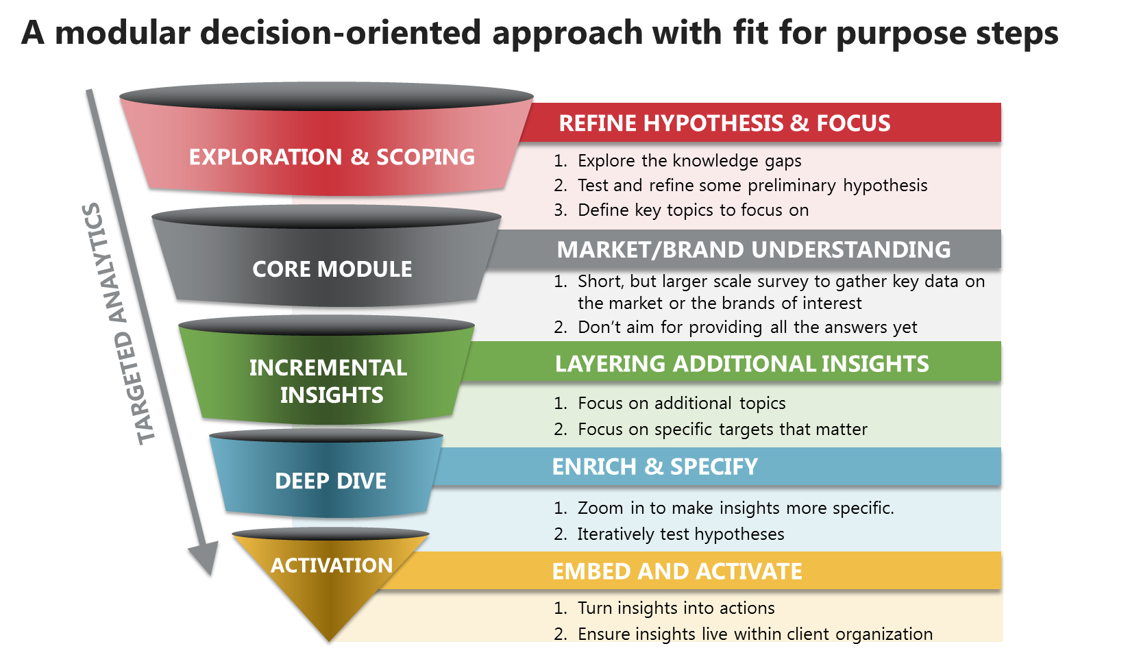 A modular decision-oriented approach with fit for purpose steps