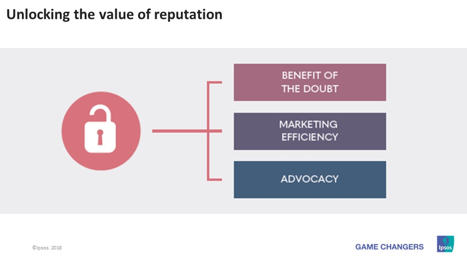 UNLOCKING THE VALUE OF REPUTATION | Ipsos