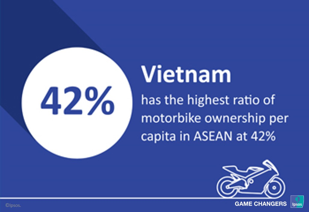 Vietnam's ratio of motorbike ownership
